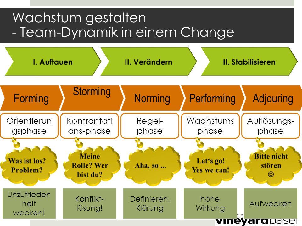 Wachstum gestalten - Team-Dynamik in einem Change Forming Storming NormingPerformingAdjouring Orientierun gsphase Konfrontati ons-phase Regel- phase Wachstums phase Auflösungs- phase Unzufrieden heit wecken.