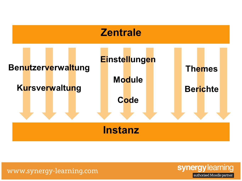 Zentrale Instanz Benutzerverwaltung Kursverwaltung Themes Berichte Einstellungen Module Code