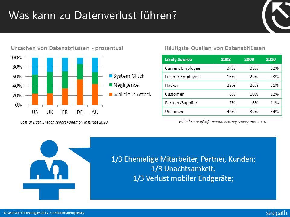 © SealPath Technologies 2013 - Confidential Propietary Was kann zu Datenverlust führen? Ursachen von Datenabflüssen - prozentual Cost of Data Breach r