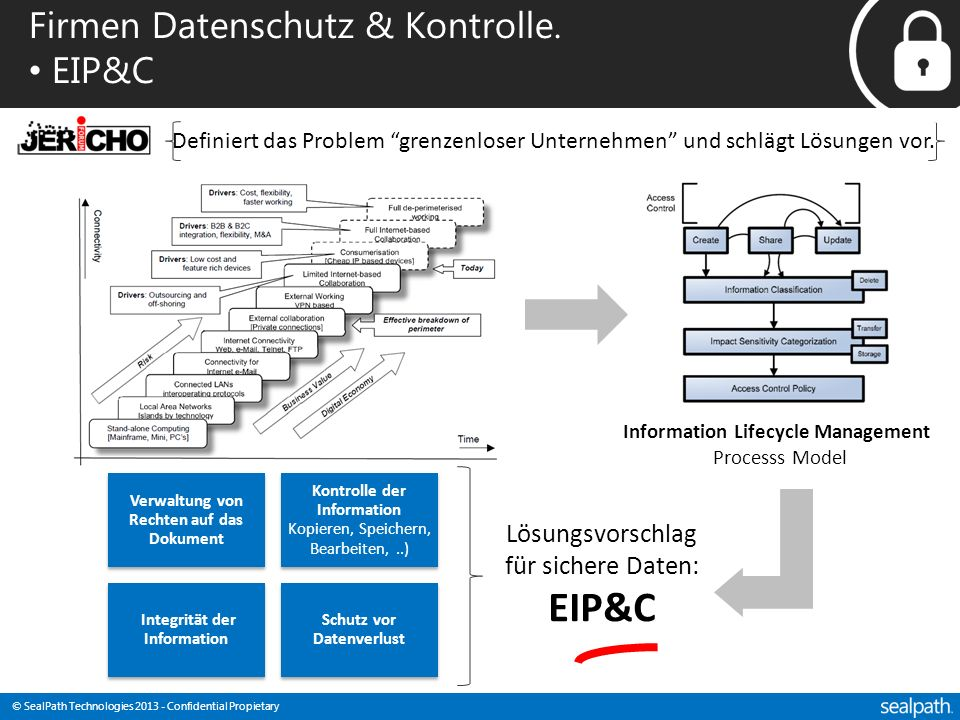 © SealPath Technologies 2013 - Confidential Propietary Firmen Datenschutz & Kontrolle. EIP&C Definiert das Problem grenzenloser Unternehmen und schläg