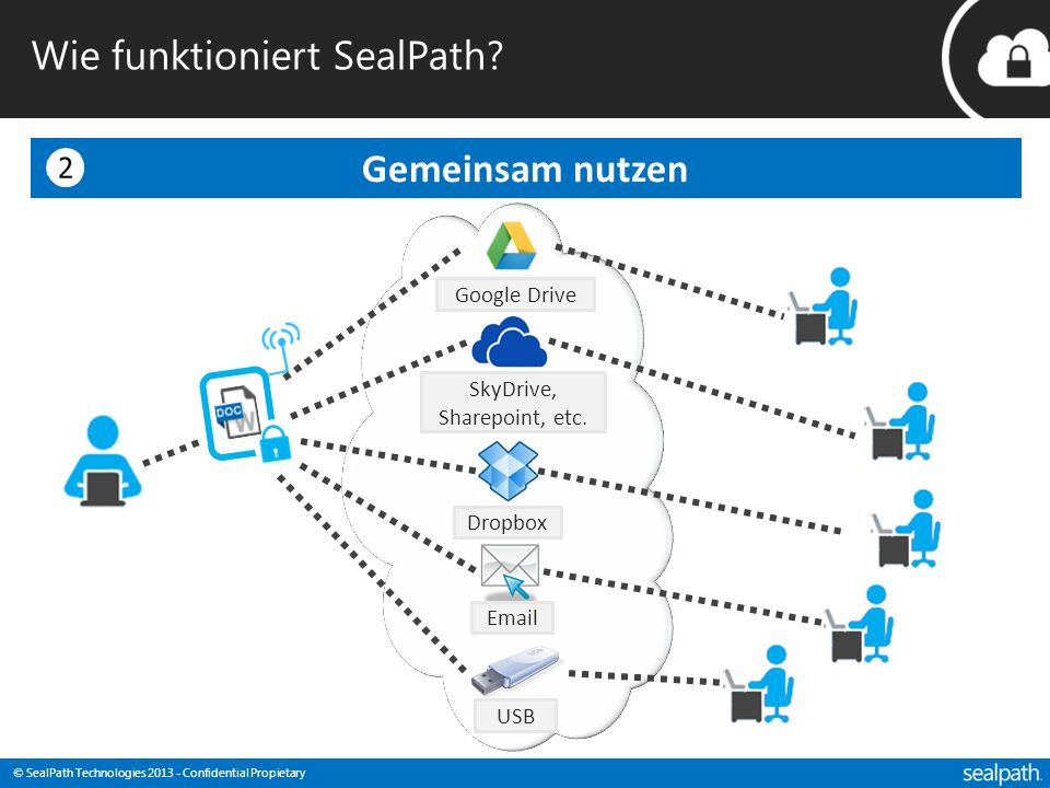 © SealPath Technologies 2013 - Confidential Propietary Gemeinsam nutzen Wie funktioniert SealPath? Google Drive SkyDrive, Sharepoint, etc. Dropbox Ema