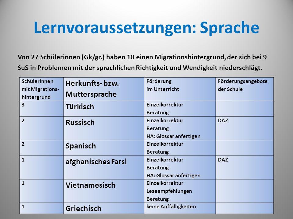 Lernvoraussetzungen: Sprache Von 27 Schülerinnen (Gk/gr.) haben 10 einen Migrationshintergrund, der sich bei 9 SuS in Problemen mit der sprachlichen R