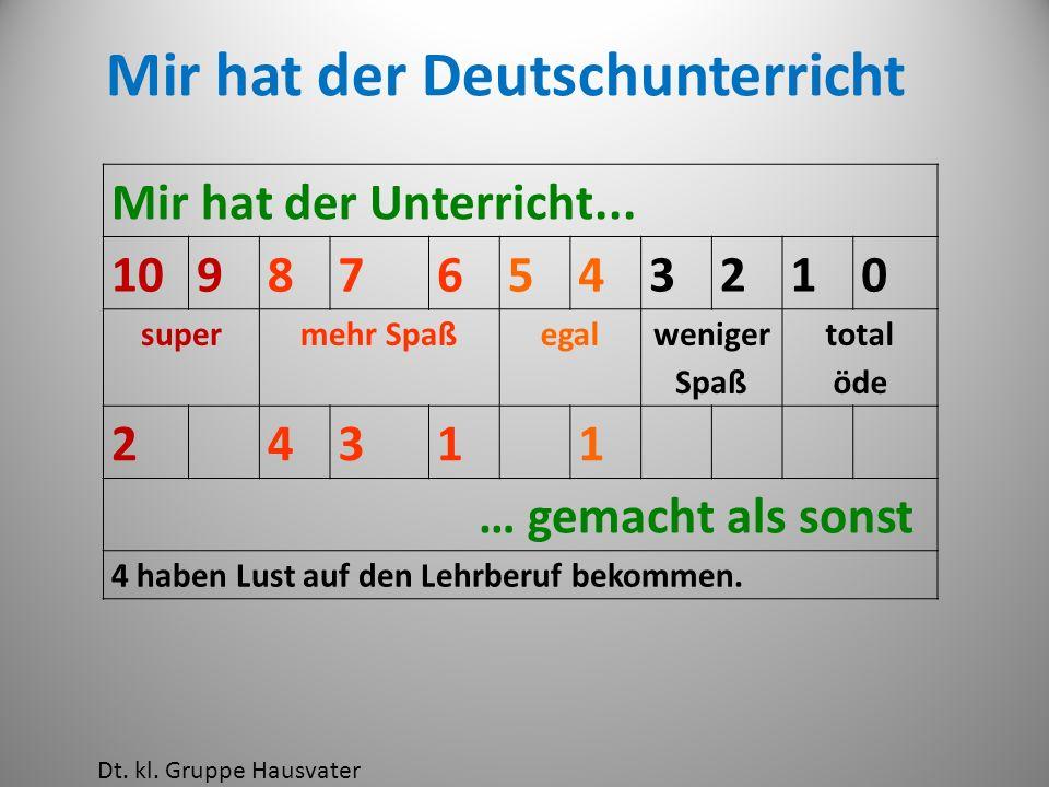 Mir hat der Deutschunterricht Mir hat der Unterricht... 109876543210 supermehr Spaßegal weniger Spaß total öde 24311 … gemacht als sonst 4 haben Lust