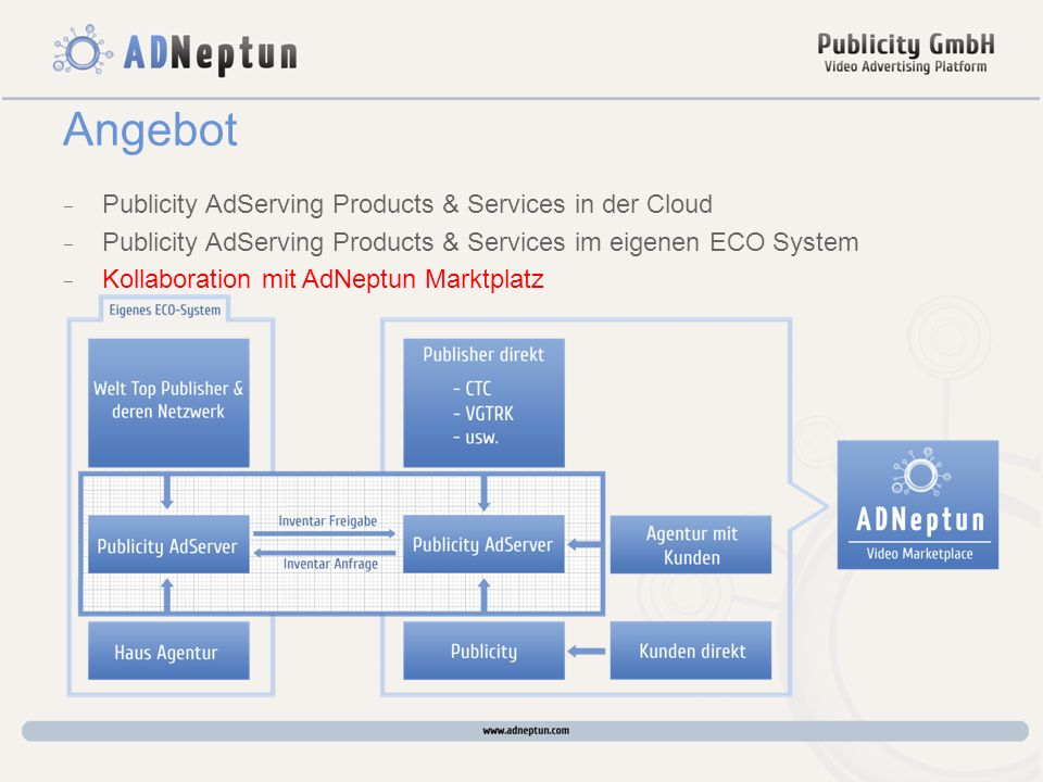Angebot Publicity AdServing Products & Services in der Cloud Publicity AdServing Products & Services im eigenen ECO System Kollaboration mit AdNeptun Marktplatz