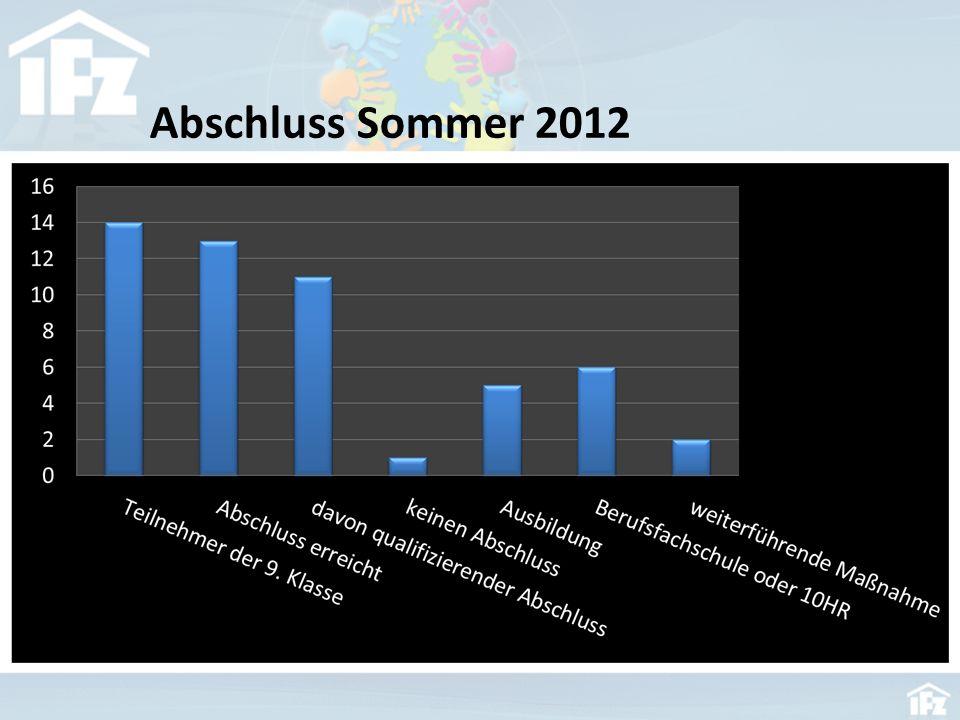 Abschluss Sommer 2012