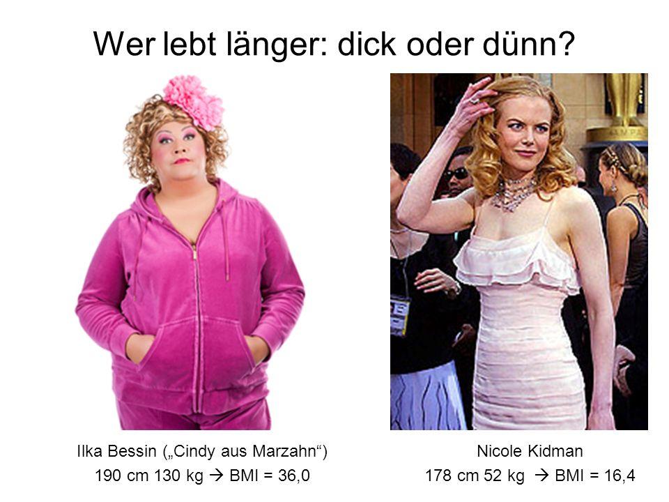 Ilka Bessin (Cindy aus Marzahn) 190 cm 130 kg BMI = 36,0 Nicole Kidman 178 cm 52 kg BMI = 16,4 Wer lebt länger: dick oder dünn?