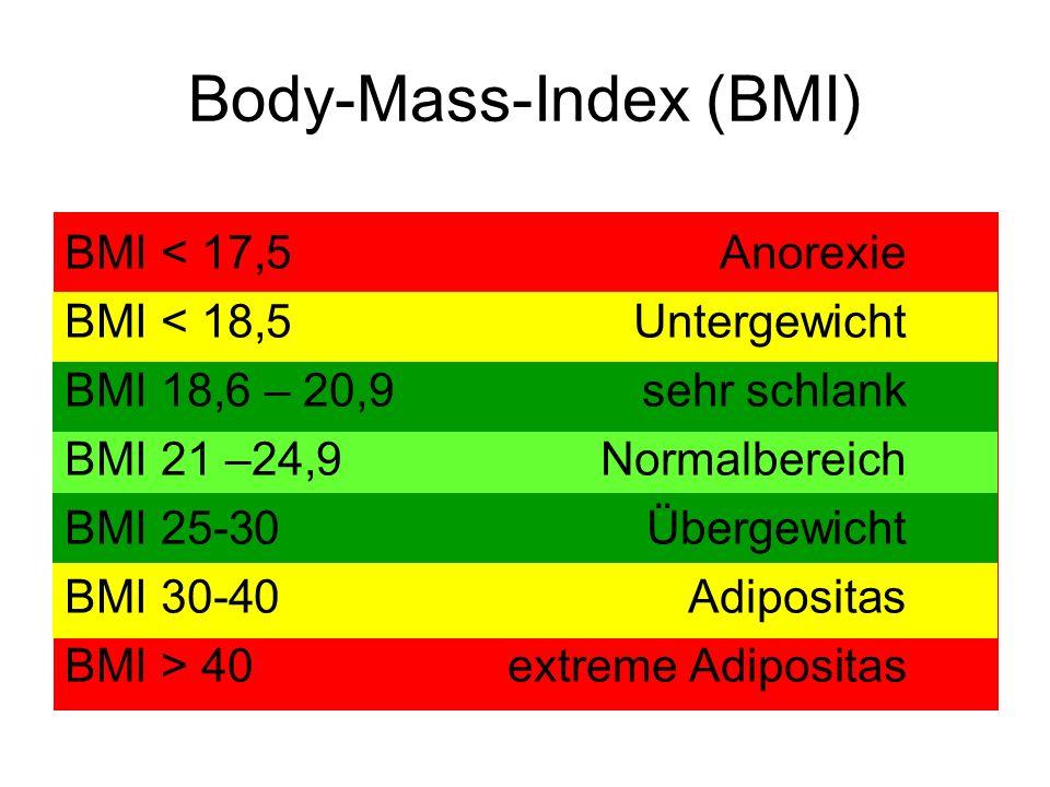Body-Mass-Index (BMI) BMI < 17,5Anorexie BMI < 18,5Untergewicht BMI 18,6 – 20,9sehr schlank BMI 21 –24,9Normalbereich BMI 25-30Übergewicht BMI 30-40Adipositas BMI > 40extreme Adipositas