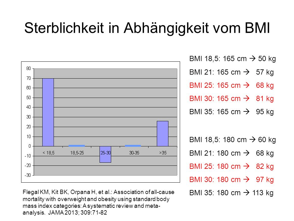 Sterblichkeit in Abhängigkeit vom BMI BMI 18,5: 165 cm 50 kg BMI 21: 165 cm 57 kg BMI 25: 165 cm 68 kg BMI 30: 165 cm 81 kg BMI 35: 165 cm 95 kg BMI 18,5: 180 cm 60 kg BMI 21: 180 cm 68 kg BMI 25: 180 cm 82 kg BMI 30: 180 cm 97 kg BMI 35: 180 cm 113 kg Flegal KM, Kit BK, Orpana H, et al.: Association of all-cause mortality with overweight and obesity using standard body mass index categories: A systematic review and meta- analysis.