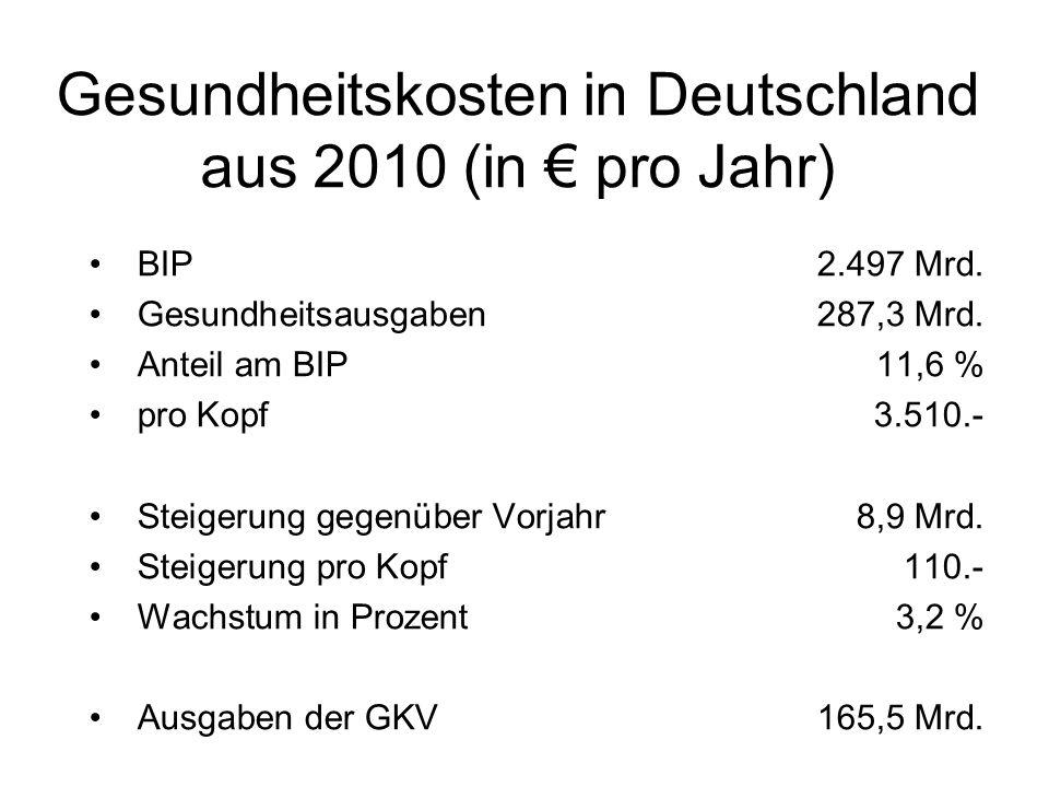 Gesundheitskosten in Deutschland aus 2010 (in pro Jahr) BIP 2.497 Mrd. Gesundheitsausgaben 287,3 Mrd. Anteil am BIP11,6 % pro Kopf 3.510.- Steigerung
