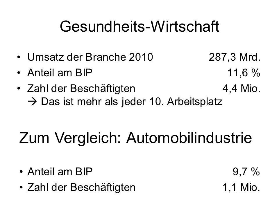 Gesundheits-Wirtschaft Umsatz der Branche 2010287,3 Mrd.