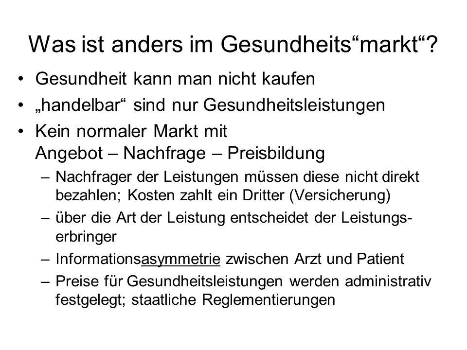 Was ist anders im Gesundheitsmarkt? Gesundheit kann man nicht kaufen handelbar sind nur Gesundheitsleistungen Kein normaler Markt mit Angebot – Nachfr