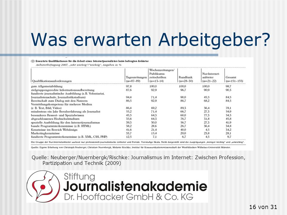 16 von 31 Was erwarten Arbeitgeber? Quelle: Neuberger/Nuernbergk/Rischke: Journalismus im Internet: Zwischen Profession, Partizipation und Technik (20