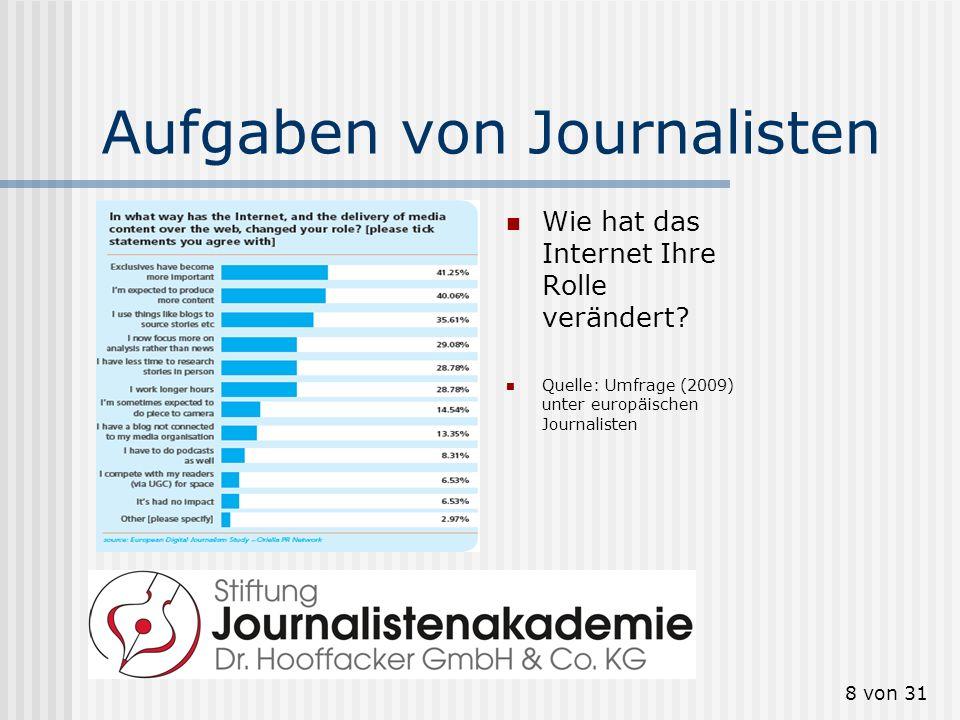 8 von 31 Aufgaben von Journalisten Wie hat das Internet Ihre Rolle verändert? Quelle: Umfrage (2009) unter europäischen Journalisten