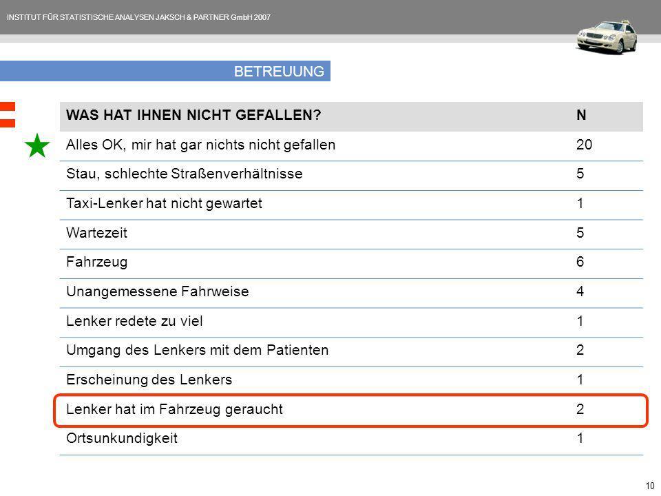 INSTITUT FÜR STATISTISCHE ANALYSEN JAKSCH & PARTNER GmbH 2007 10 BETREUUNG WAS HAT IHNEN NICHT GEFALLEN?N Alles OK, mir hat gar nichts nicht gefallen2