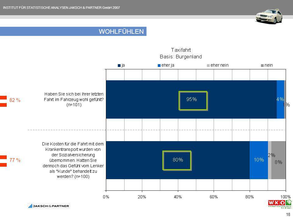 INSTITUT FÜR STATISTISCHE ANALYSEN JAKSCH & PARTNER GmbH 2007 18 WOHLFÜHLEN 82 % 77 %