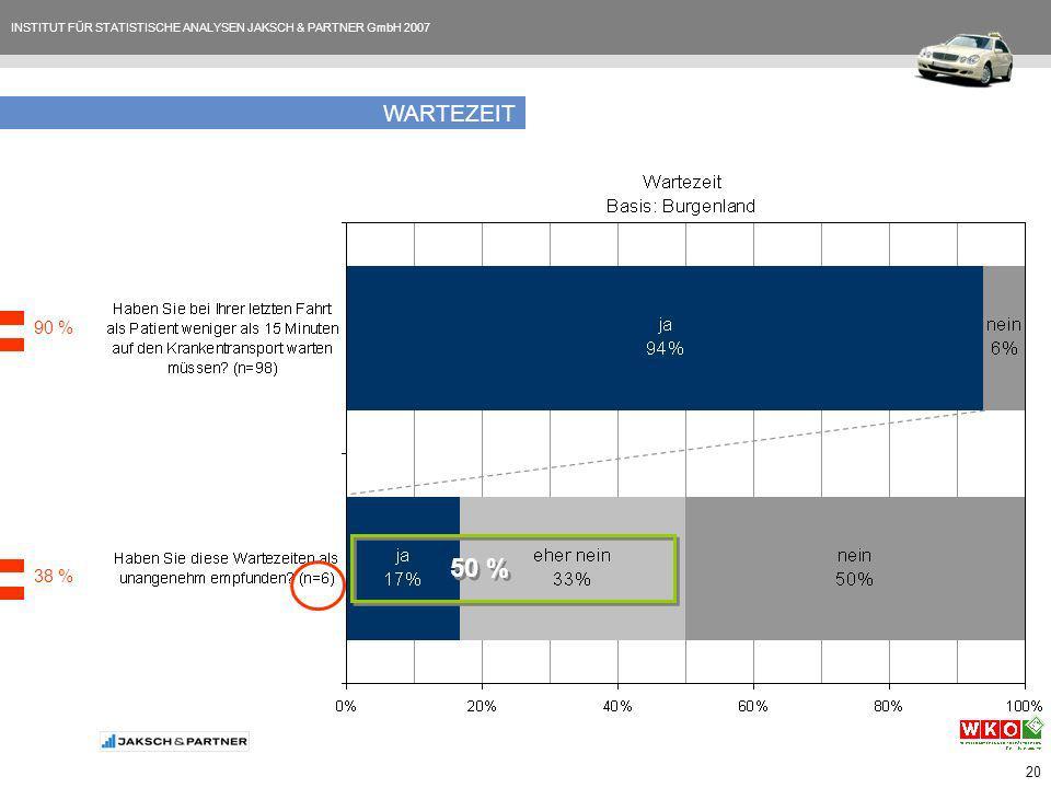 INSTITUT FÜR STATISTISCHE ANALYSEN JAKSCH & PARTNER GmbH 2007 20 WARTEZEIT 90 % 38 % 50 %