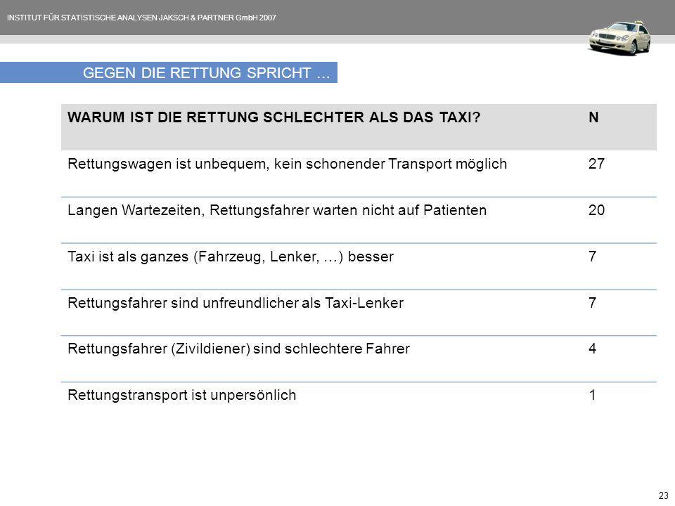 INSTITUT FÜR STATISTISCHE ANALYSEN JAKSCH & PARTNER GmbH 2007 23 GEGEN DIE RETTUNG SPRICHT … WARUM IST DIE RETTUNG SCHLECHTER ALS DAS TAXI N Rettungswagen ist unbequem, kein schonender Transport möglich27 Langen Wartezeiten, Rettungsfahrer warten nicht auf Patienten20 Taxi ist als ganzes (Fahrzeug, Lenker, …) besser7 Rettungsfahrer sind unfreundlicher als Taxi-Lenker7 Rettungsfahrer (Zivildiener) sind schlechtere Fahrer4 Rettungstransport ist unpersönlich1