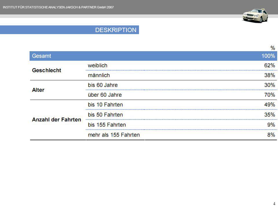 INSTITUT FÜR STATISTISCHE ANALYSEN JAKSCH & PARTNER GmbH 2007 4 DESKRIPTION