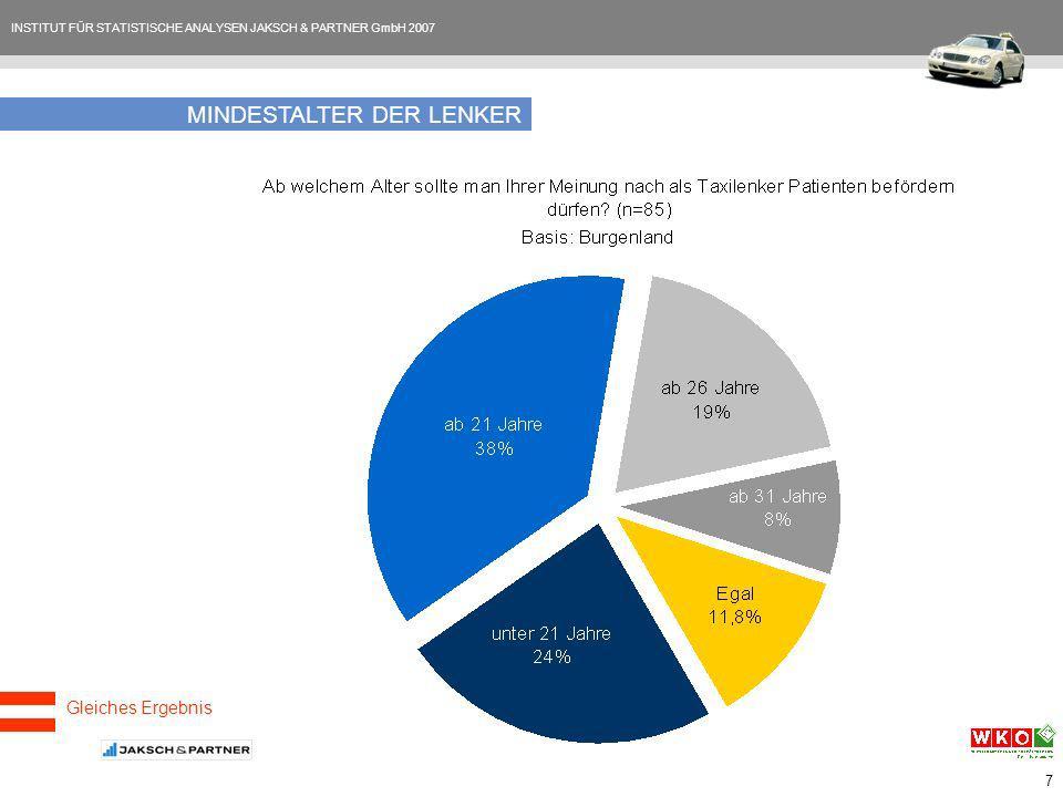 INSTITUT FÜR STATISTISCHE ANALYSEN JAKSCH & PARTNER GmbH 2007 7 MINDESTALTER DER LENKER Gleiches Ergebnis