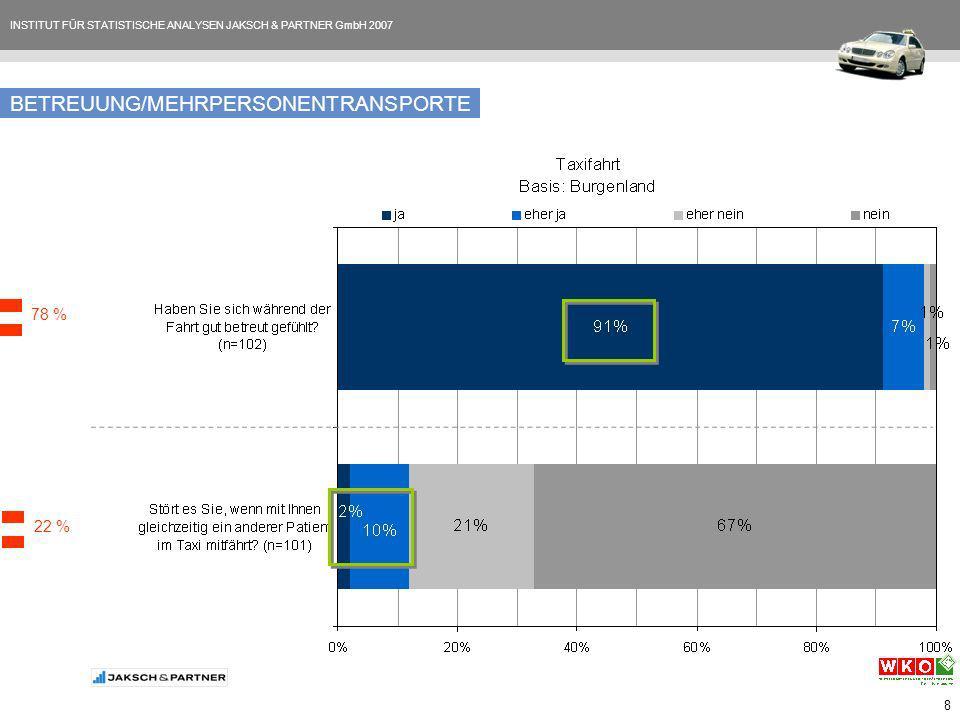 INSTITUT FÜR STATISTISCHE ANALYSEN JAKSCH & PARTNER GmbH 2007 8 BETREUUNG/MEHRPERSONENTRANSPORTE 78 % 22 %
