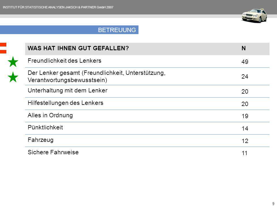 INSTITUT FÜR STATISTISCHE ANALYSEN JAKSCH & PARTNER GmbH 2007 9 BETREUUNG WAS HAT IHNEN GUT GEFALLEN?N Freundlichkeit des Lenkers 49 Der Lenker gesamt