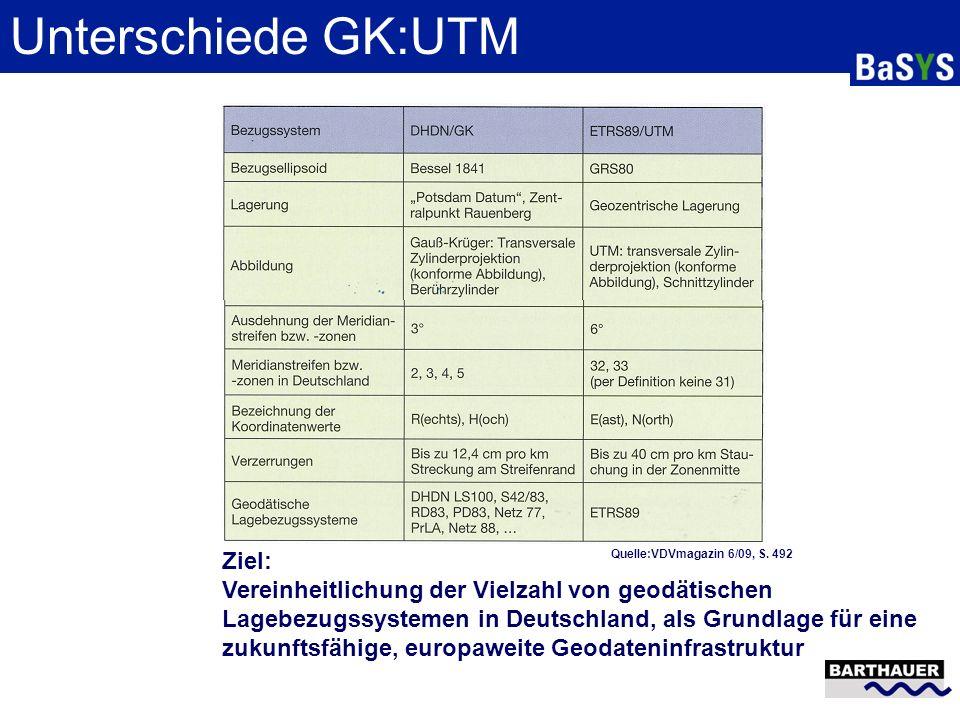 Unterschiede GK:UTM Ziel: Vereinheitlichung der Vielzahl von geodätischen Lagebezugssystemen in Deutschland, als Grundlage für eine zukunftsfähige, eu
