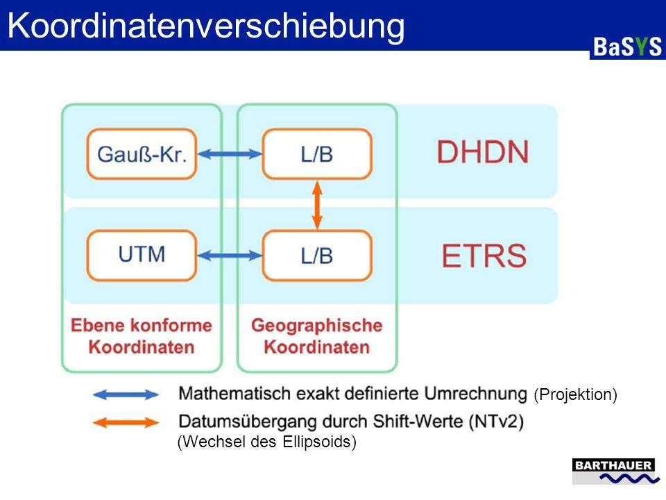 Koordinatenverschiebung Shifting nötig, da anderes Referenzsystem Verschiebung anhand von NTv2 Verfahren NTv2 Datei enthält Grid für Verschiebung Grid wird durch Messungen gewonnen BeTA2007 definiert Grid für gesamt DE Regionale Grids möglich genauer