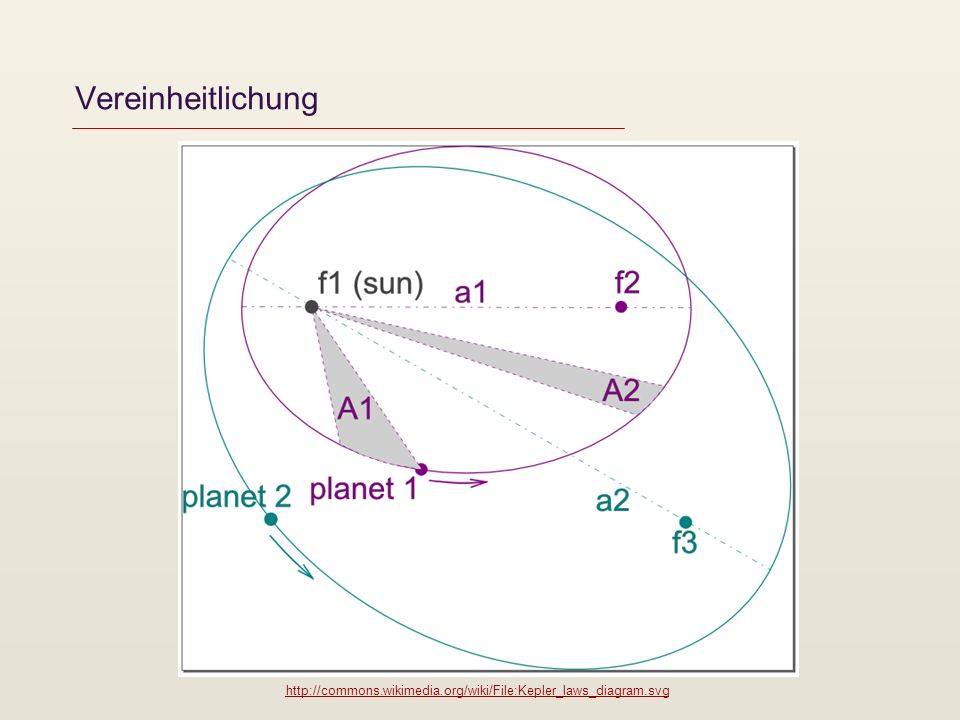 Vereinheitlichung http://commons.wikimedia.org/wiki/File:Kepler_laws_diagram.svg