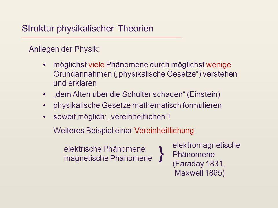 Struktur physikalischer Theorien Anliegen der Physik: möglichst viele Phänomene durch möglichst wenige Grundannahmen (physikalische Gesetze) verstehen
