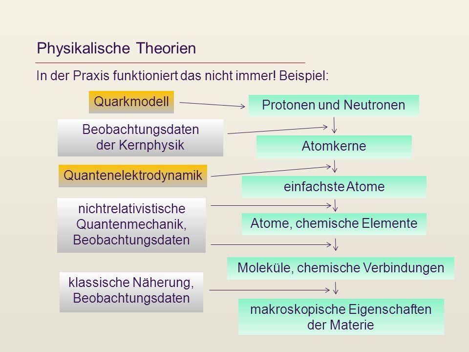 Physikalische Theorien In der Praxis funktioniert das nicht immer! Beispiel: Quantenelektrodynamik Quarkmodell Protonen und Neutronen Atomkerne Atome,