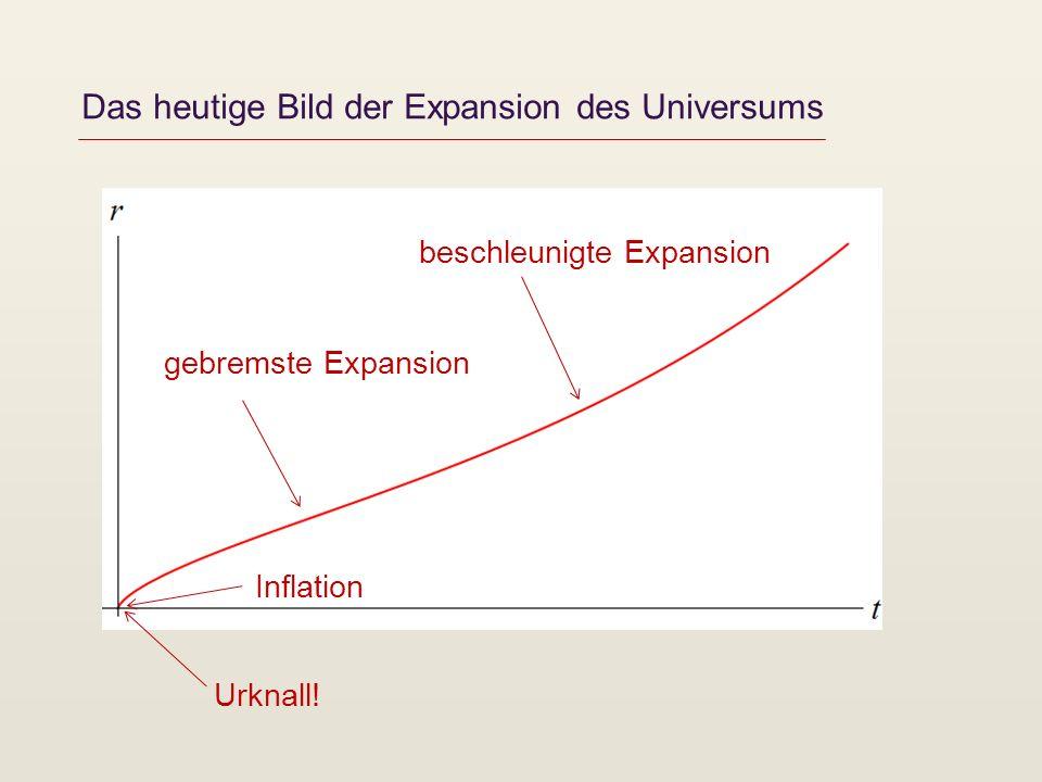 Das heutige Bild der Expansion des Universums Urknall! beschleunigte Expansion gebremste Expansion Inflation