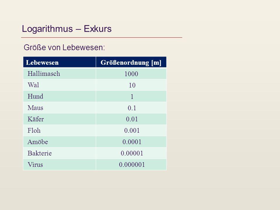 Logarithmus – Exkurs Größe von Lebewesen: Lebewesen Größenordnung [m] Hallimasch 1000 Wal 10 Hund 1 Maus 0.1 Käfer 0.01 Floh 0.001 Amöbe 0.0001 Bakter