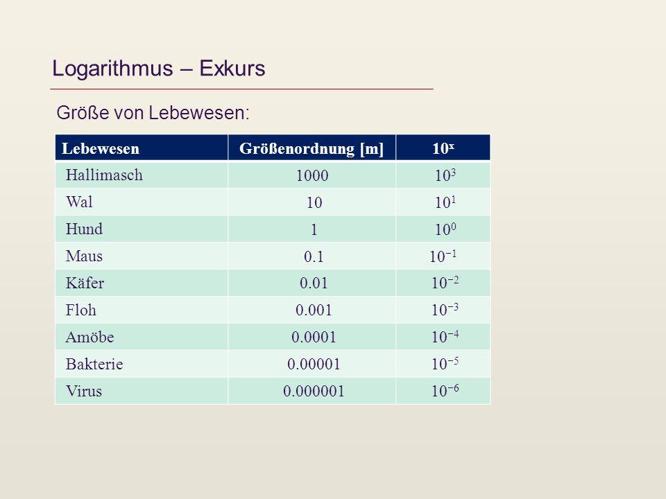 Logarithmus – Exkurs Größe von Lebewesen: Lebewesen Größenordnung [m]10 x Hallimasch 1000 10 3 Wal 10 10 1 Hund 1 10 0 Maus 0.110 1 Käfer 0.01 10 2 Fl