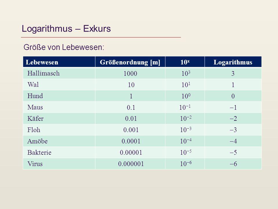 Logarithmus – Exkurs Größe von Lebewesen: Lebewesen Größenordnung [m]10 x Logarithmus Hallimasch 1000 10 3 3 Wal 10 10 1 1 Hund 1 10 0 0 Maus 0.110 1