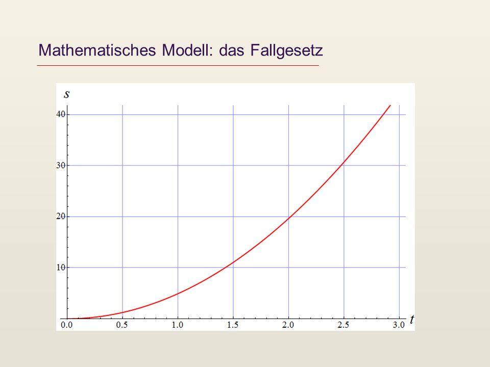 Ein mathematisches Modell besitzt einen Gültigkeitsbereich (der u.a.