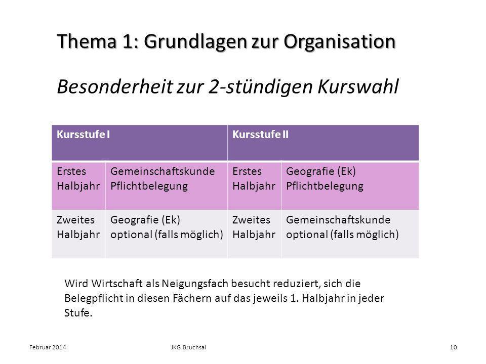 Besonderheit zur 2-stündigen Kurswahl Februar 2014JKG Bruchsal10 Thema 1: Grundlagen zur Organisation Kursstufe IKursstufe II Erstes Halbjahr Gemeinsc