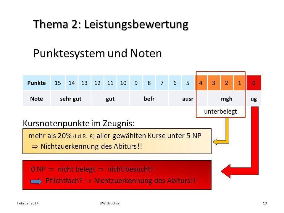 Thema 2: Leistungsbewertung Kursnotenpunkte im Zeugnis: mehr als 20% (i.d.R. 8) aller gewählten Kurse unter 5 NP Nichtzuerkennung des Abiturs!! 0 NP n