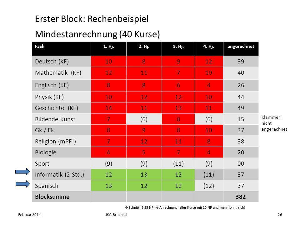 Mindestanrechnung (40 Kurse) Fach1. Hj.2. Hj.3. Hj.4. Hj.angerechnet Deutsch (KF)10891239 Mathematik (KF)121171040 Englisch (KF)886426 Physik (KF)1012