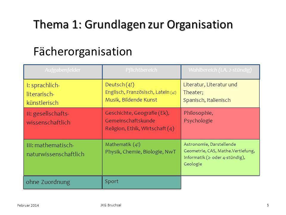 Fächerorganisation AufgabenfelderPflichtbereich Wahlbereich (i.A. 2-stündig) I: sprachlich- literarisch- künstlerisch I: sprachlich- literarisch- küns