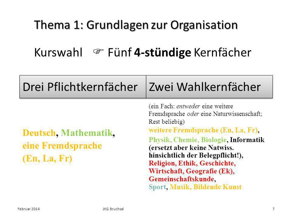 Kurswahl Fünf 4-stündige Kernfächer Februar 2014JKG Bruchsal7 Thema 1: Grundlagen zur Organisation Drei Pflichtkernfächer Zwei Wahlkernfächer Deutsch,