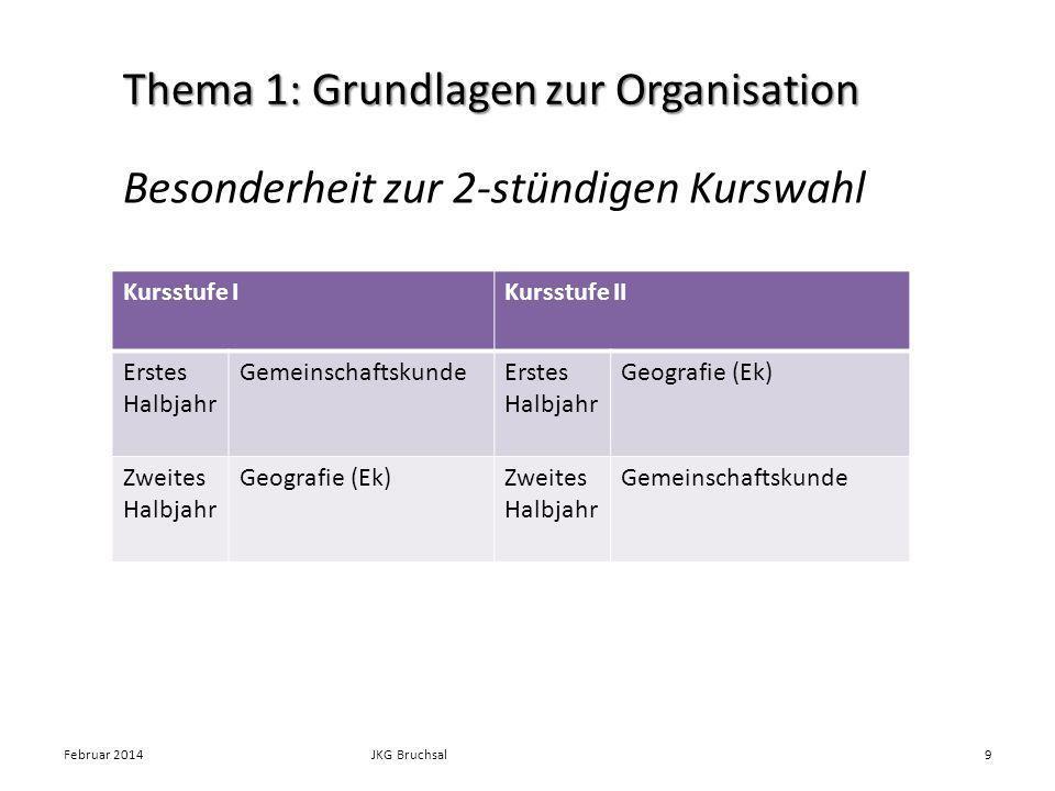 Besonderheit zur 2-stündigen Kurswahl Februar 2014JKG Bruchsal9 Thema 1: Grundlagen zur Organisation Kursstufe IKursstufe II Erstes Halbjahr Gemeinsch