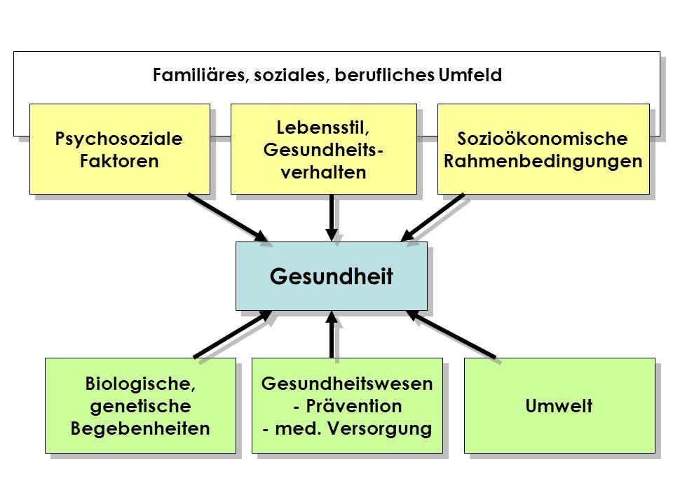 Gesundheit Psychosoziale Faktoren Psychosoziale Faktoren Lebensstil, Gesundheits- verhalten Lebensstil, Gesundheits- verhalten Sozioökonomische Rahmen