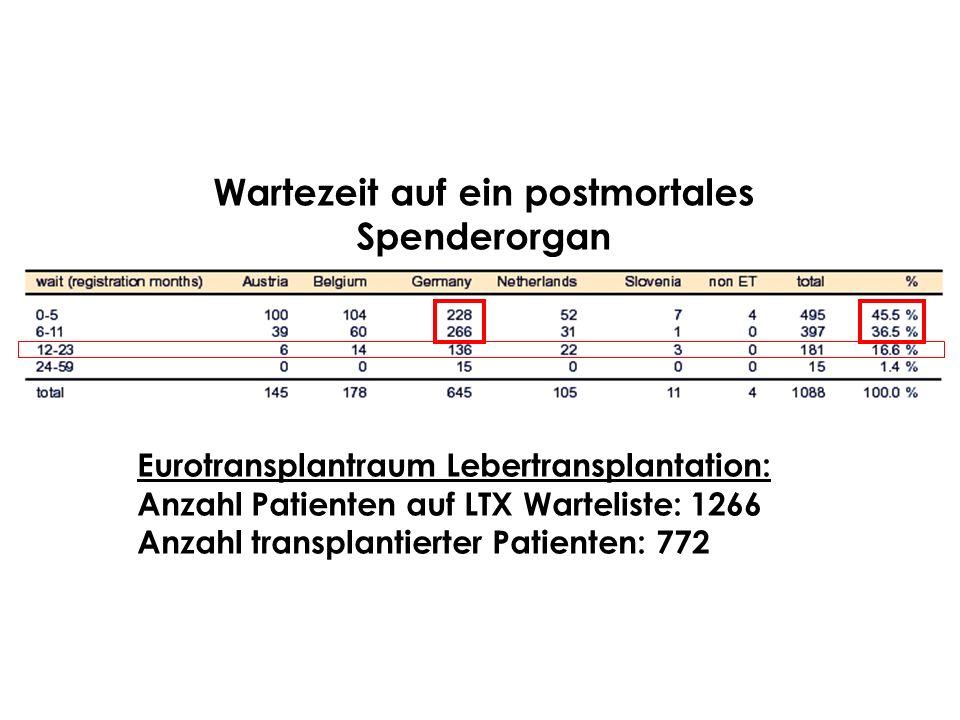 Eurotransplantraum Lebertransplantation: Anzahl Patienten auf LTX Warteliste: 1266 Anzahl transplantierter Patienten: 772 Wartezeit auf ein postmortal