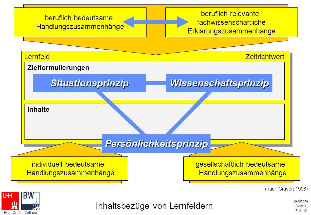 Berufliche Didaktik - Folie 12 - Prof. Dr. Th. Vollmer Inhaltsbezüge von Lernfeldern Lernfeld Zeitrichtwert Zielformulierungen Inhalte beruflich bedeu