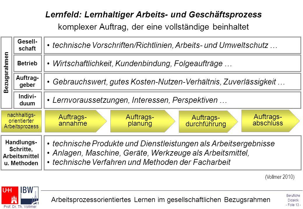 Berufliche Didaktik - Folie 13 - Prof. Dr. Th. Vollmer Lernfeld: Lernhaltiger Arbeits- und Geschäftsprozess komplexer Auftrag, der eine vollständige b