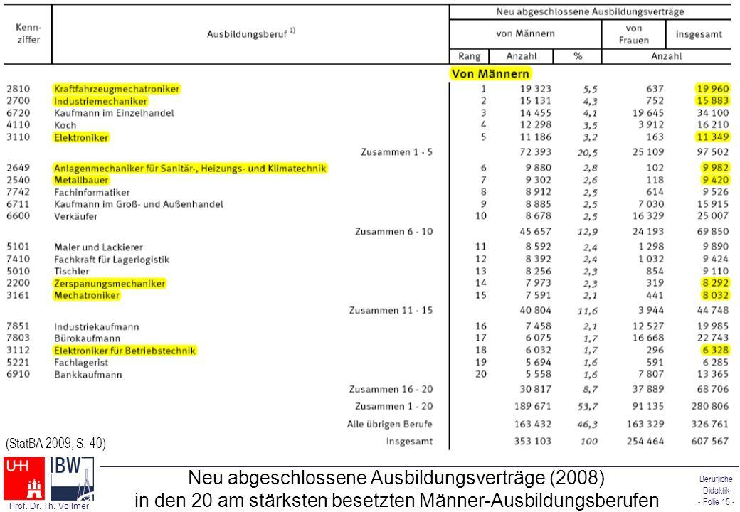 Berufliche Didaktik - Folie 15 - Prof. Dr. Th. Vollmer Neu abgeschlossene Ausbildungsverträge (2008) in den 20 am stärksten besetzten Männer-Ausbildun
