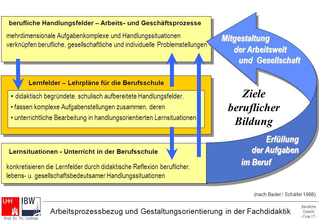 Berufliche Didaktik - Folie 17 - Prof. Dr. Th. Vollmer Lernfelder – Lehrpläne für die Berufsschule didaktisch begründete, schulisch aufbereitete Handl