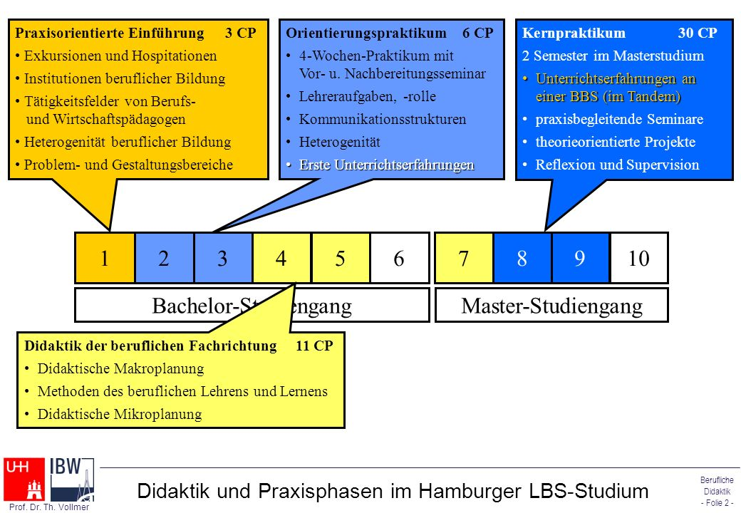 Berufliche Didaktik - Folie 2 - Prof. Dr. Th. Vollmer Didaktik und Praxisphasen im Hamburger LBS-Studium Praxisorientierte Einführung3 CP Exkursionen