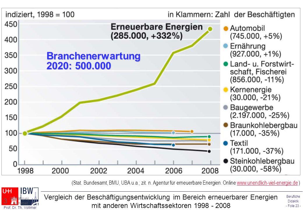 Berufliche Didaktik - Folie 23 - Prof. Dr. Th. Vollmer Vergleich der Beschäftigungsentwicklung im Bereich erneuerbarer Energien mit anderen Wirtschaft