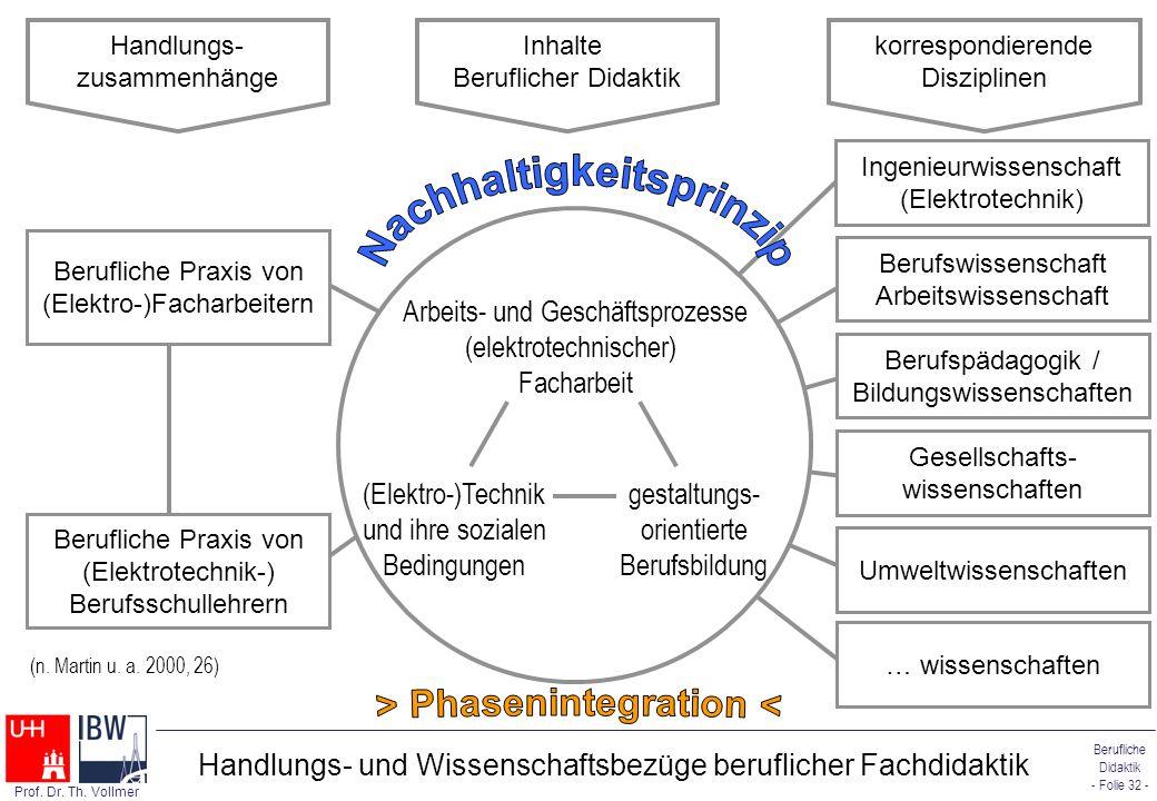 Berufliche Didaktik - Folie 32 - Prof. Dr. Th. Vollmer Berufliche Praxis von (Elektro-)Facharbeitern Berufliche Praxis von (Elektrotechnik-) Berufssch
